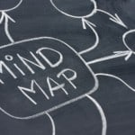 ADHD and Mind Maps